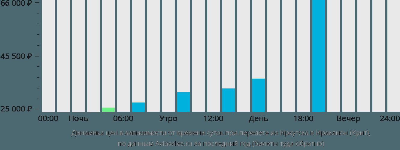 Динамика цен в зависимости от времени вылета из Иркутска в Ираклион (Крит)