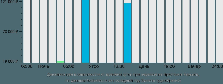 Динамика цен в зависимости от времени вылета из Иркутска в Харьков