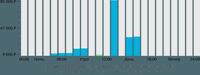 Динамика цен в зависимости от времени вылета из Иркутска в Читу