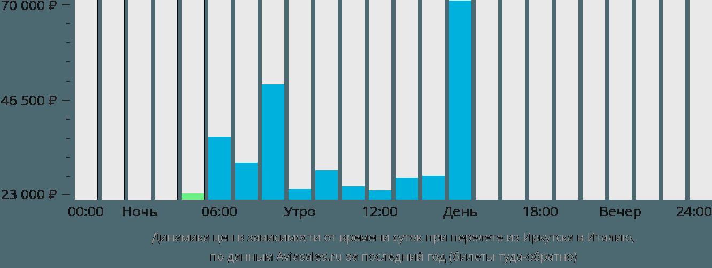 Динамика цен в зависимости от времени вылета из Иркутска в Италию