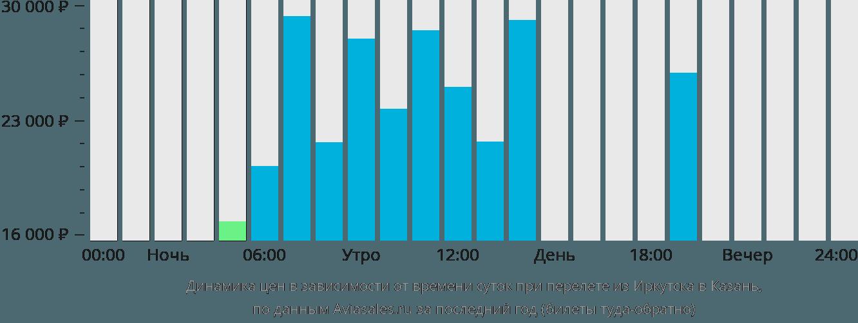 Динамика цен в зависимости от времени вылета из Иркутска в Казань