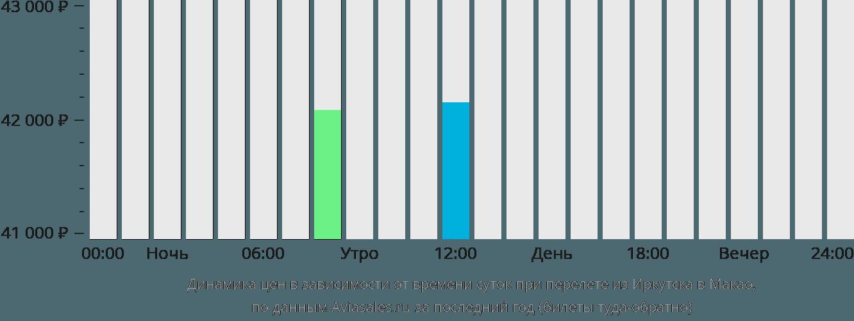 Динамика цен в зависимости от времени вылета из Иркутска в Макао
