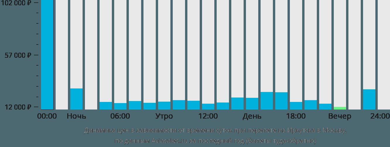 Динамика цен в зависимости от времени вылета из Иркутска в Москву