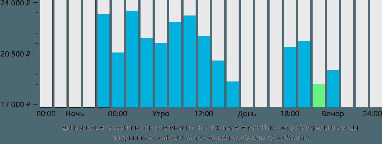 Динамика цен в зависимости от времени вылета из Иркутска в Минеральные воды