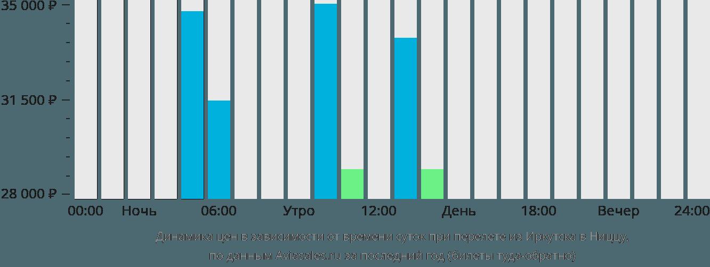 Динамика цен в зависимости от времени вылета из Иркутска в Ниццу