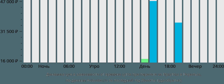 Динамика цен в зависимости от времени вылета из Иркутска в Норильск