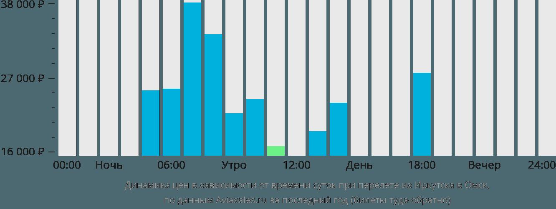 Динамика цен в зависимости от времени вылета из Иркутска в Омск