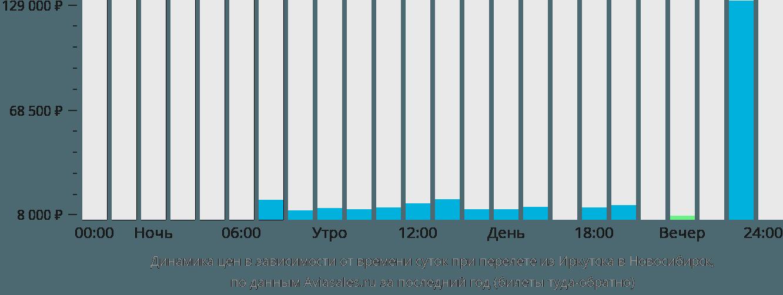 Динамика цен в зависимости от времени вылета из Иркутска в Новосибирск