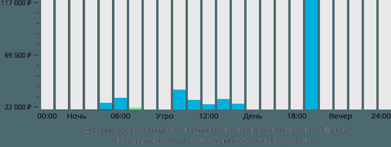 Динамика цен в зависимости от времени вылета из Иркутска в Париж