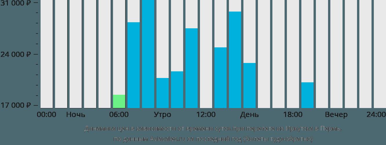 Динамика цен в зависимости от времени вылета из Иркутска в Пермь