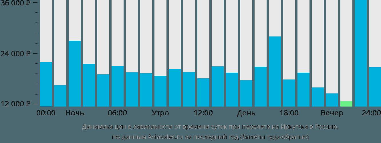 Динамика цен в зависимости от времени вылета из Иркутска в Россию