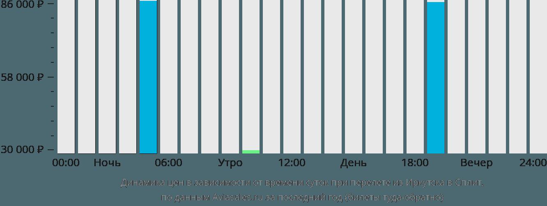 Динамика цен в зависимости от времени вылета из Иркутска в Сплит