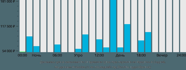 Динамика цен в зависимости от времени вылета из Иркутска в Сидней
