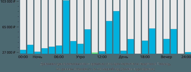 Динамика цен в зависимости от времени вылета из Иркутска в Таиланд