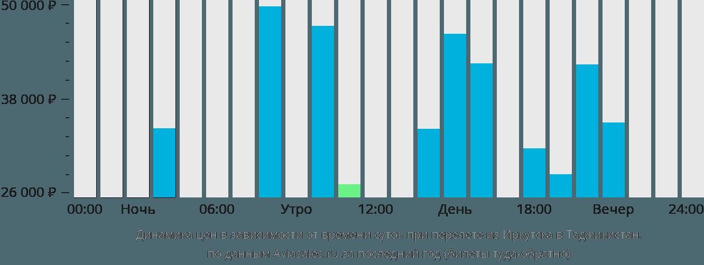 Динамика цен в зависимости от времени вылета из Иркутска в Таджикистан