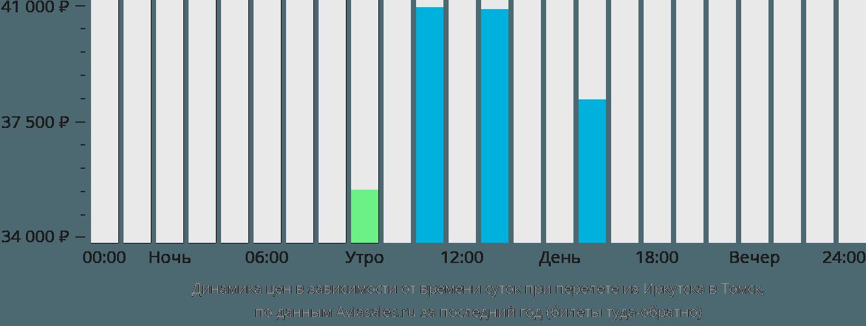 Динамика цен в зависимости от времени вылета из Иркутска в Томск