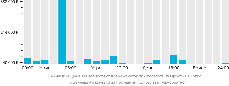 Динамика цен в зависимости от времени вылета из Иркутска в Токио