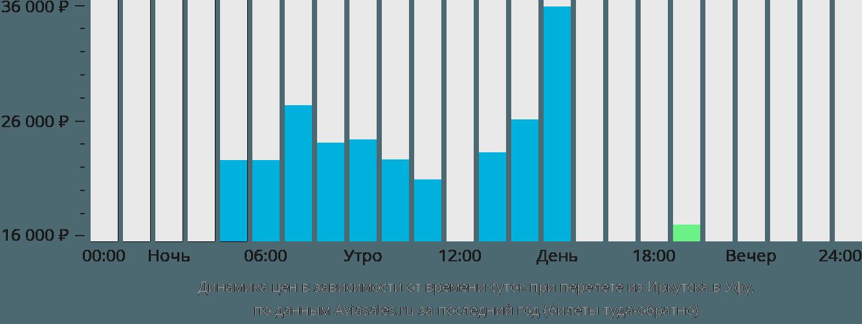 Динамика цен в зависимости от времени вылета из Иркутска в Уфу