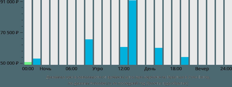 Динамика цен в зависимости от времени вылета из Иркутска в Улан-Батор