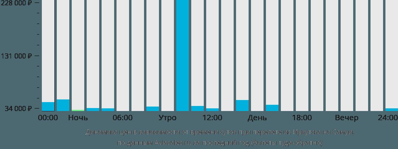 Динамика цен в зависимости от времени вылета из Иркутска на Самуи