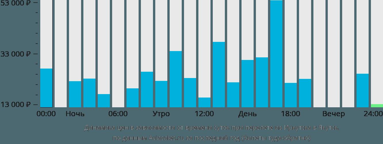 Динамика цен в зависимости от времени вылета из Иркутска в Якутск