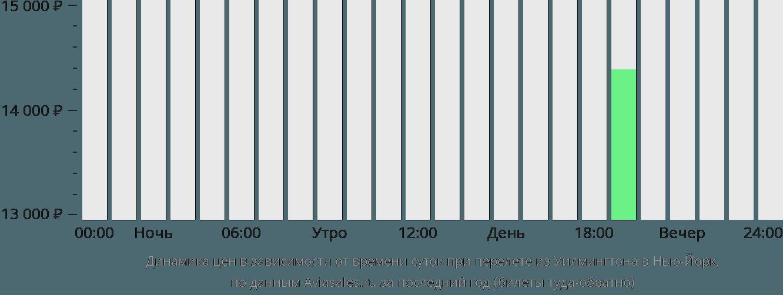 Динамика цен в зависимости от времени вылета из Уилмингтона в Нью-Йорк