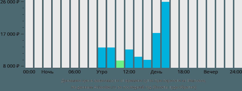 Динамика цен в зависимости от времени вылета из Импхала