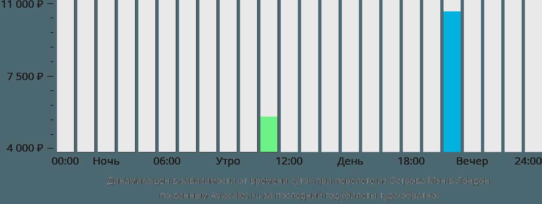 Динамика цен в зависимости от времени вылета из Острова Мэн в Лондон