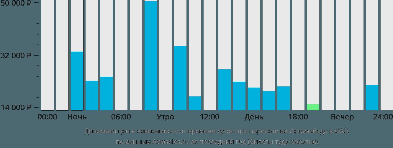 Динамика цен в зависимости от времени вылета из Исламабада в ОАЭ