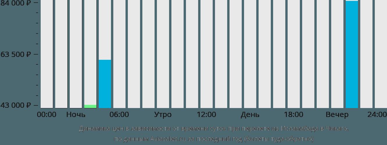 Динамика цен в зависимости от времени вылета из Исламабада в Чикаго