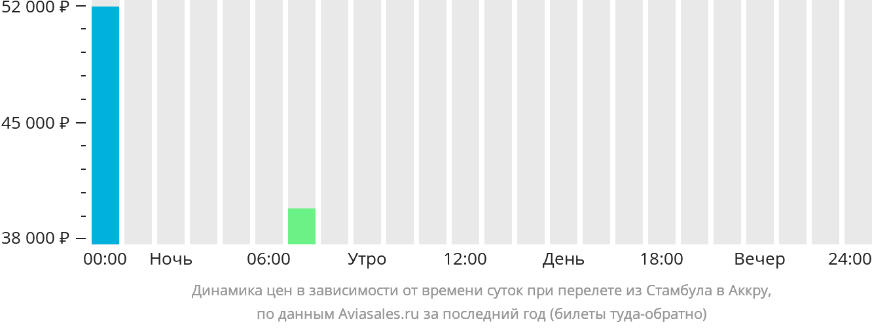 Динамика цен в зависимости от времени вылета из Стамбула в Аккру