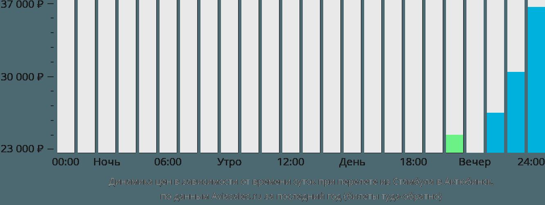 Динамика цен в зависимости от времени вылета из Стамбула в Актюбинск