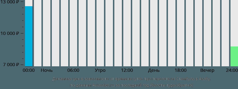 Динамика цен в зависимости от времени вылета из Стамбула в Акабу