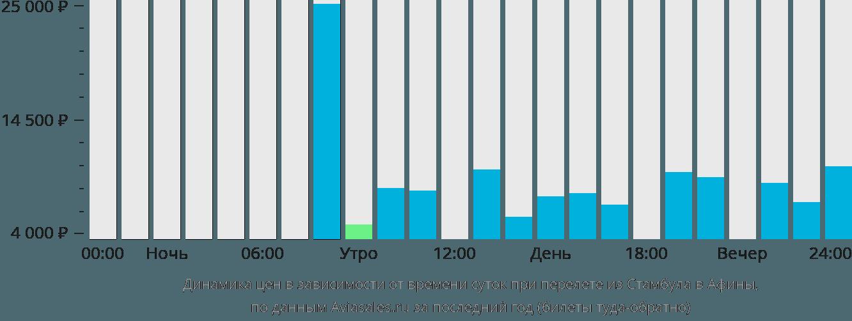 Динамика цен в зависимости от времени вылета из Стамбула в Афины