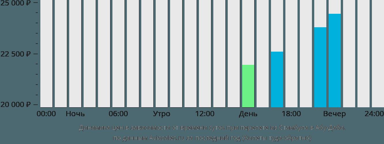 Динамика цен в зависимости от времени вылета из Стамбула в Абу-Даби