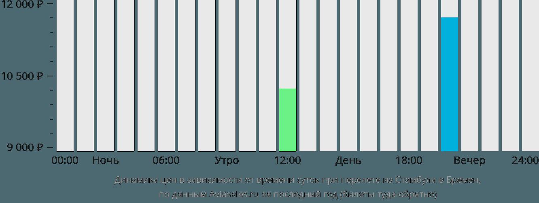 Динамика цен в зависимости от времени вылета из Стамбула в Бремен