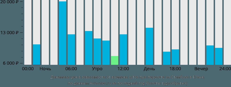 Динамика цен в зависимости от времени вылета из Стамбула в Кёльн