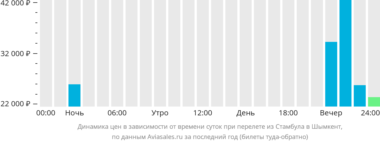 Динамика цен в зависимости от времени вылета из Стамбула в Шымкент