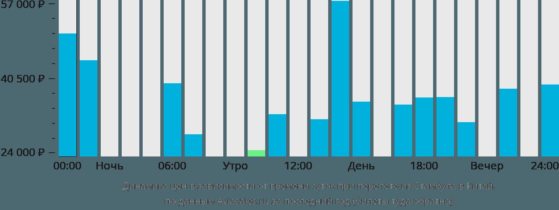 Динамика цен в зависимости от времени вылета из Стамбула в Китай