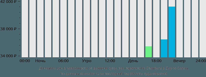 Динамика цен в зависимости от времени вылета из Стамбула в Дар-эс-Салам