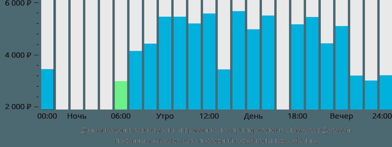 Динамика цен в зависимости от времени вылета из Стамбула в Даламан