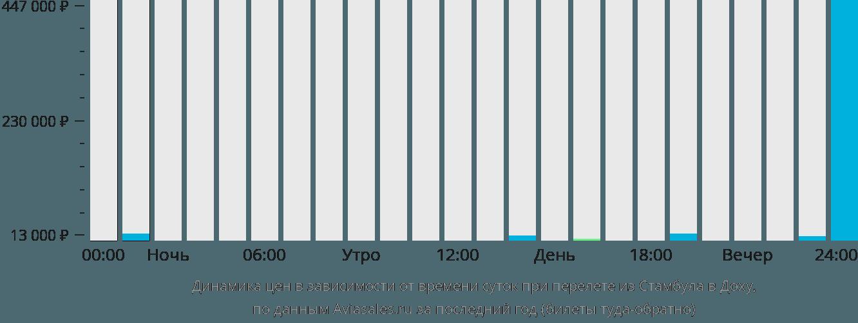 Динамика цен в зависимости от времени вылета из Стамбула в Доху