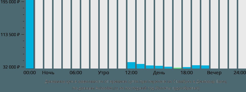 Динамика цен в зависимости от времени вылета из Стамбула в Денпасар Бали