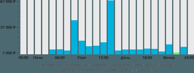 Динамика цен в зависимости от времени вылета из Стамбула в Испанию