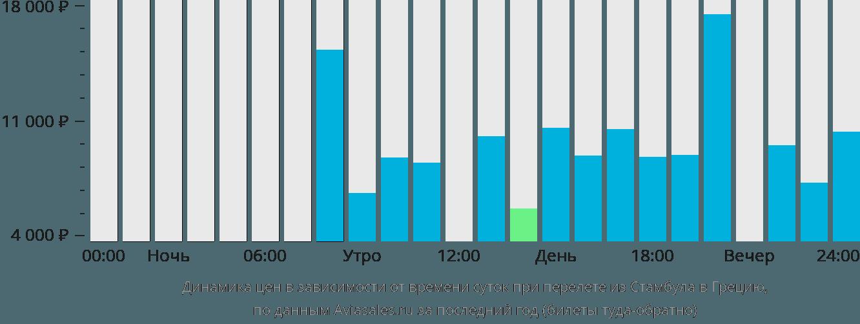 Динамика цен в зависимости от времени вылета из Стамбула в Грецию