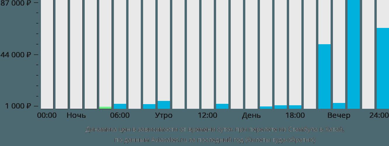 Динамика цен в зависимости от времени вылета из Стамбула в Хатай