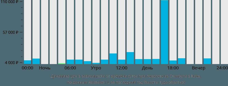 Динамика цен в зависимости от времени вылета из Стамбула в Киев