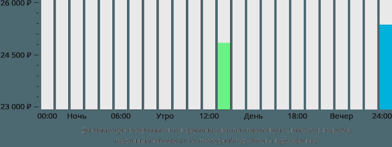 Динамика цен в зависимости от времени вылета из Стамбула в Исфахан
