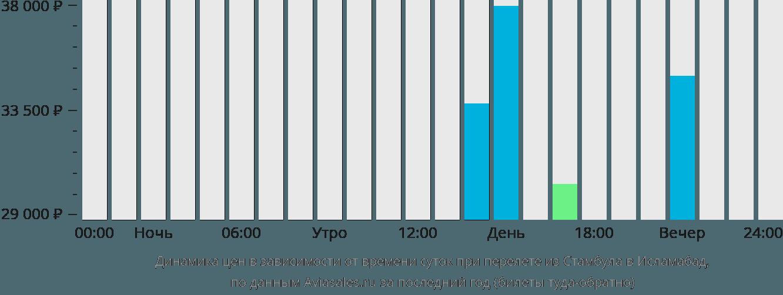 Динамика цен в зависимости от времени вылета из Стамбула в Исламабад
