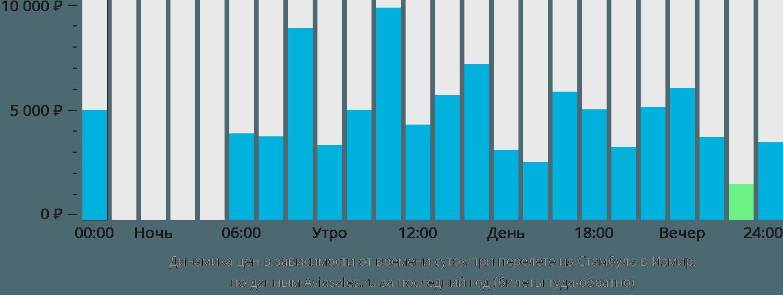 Динамика цен в зависимости от времени вылета из Стамбула в Измир